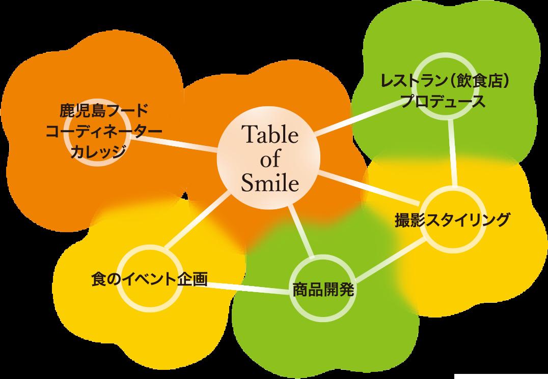 鹿児島フードコーディネーターカレッジ / レストラン(飲食店)プロデュース / 撮影スタイリング / 商品開発 / 食のイベント企画